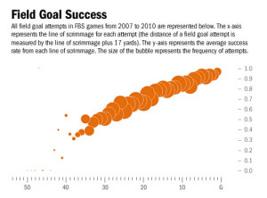 Field Goal Succes By Distance