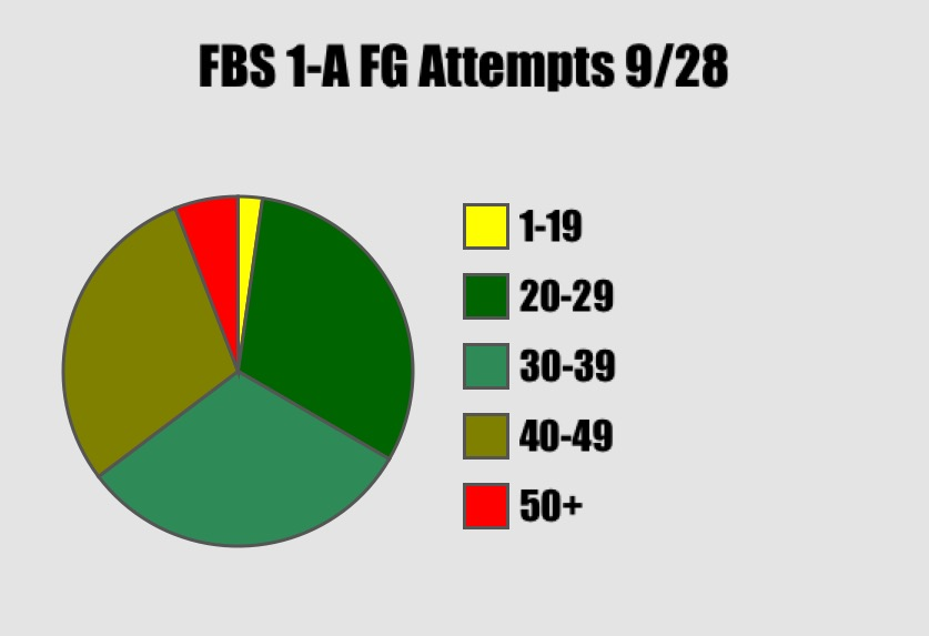 FBS 1A Field Goal Attempts By Range